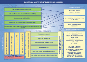 The EU Financing Instruments (scheme)